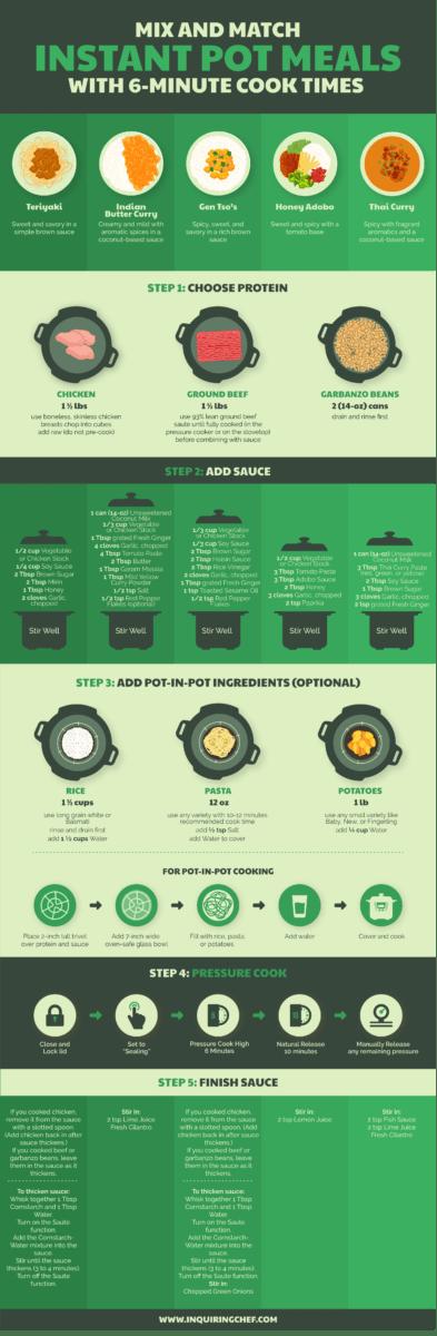 6-Minute Instant Pot Meals {Takeout Favorites}