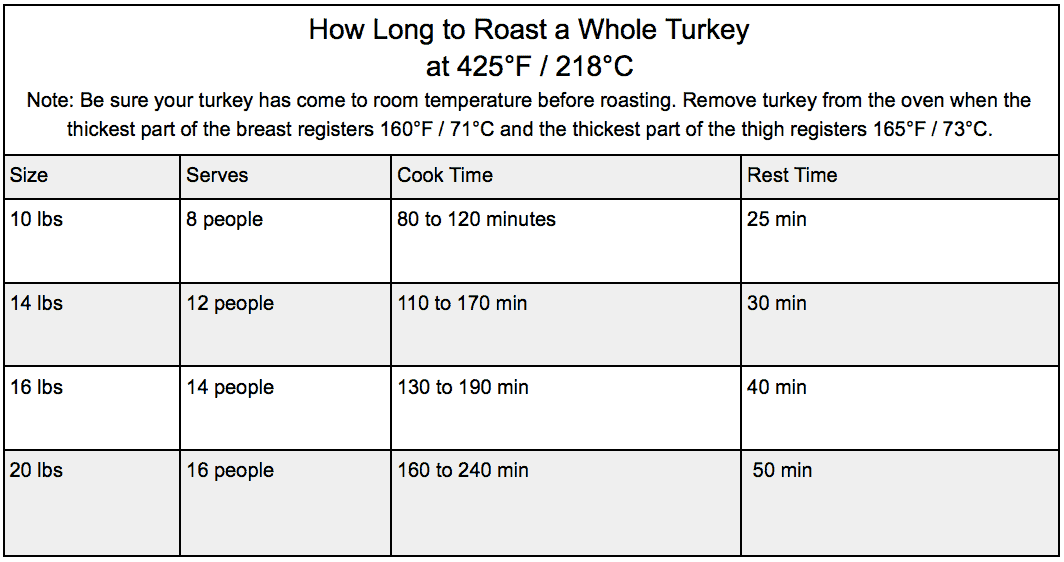 table showing how long to roast a turkey at 425 F