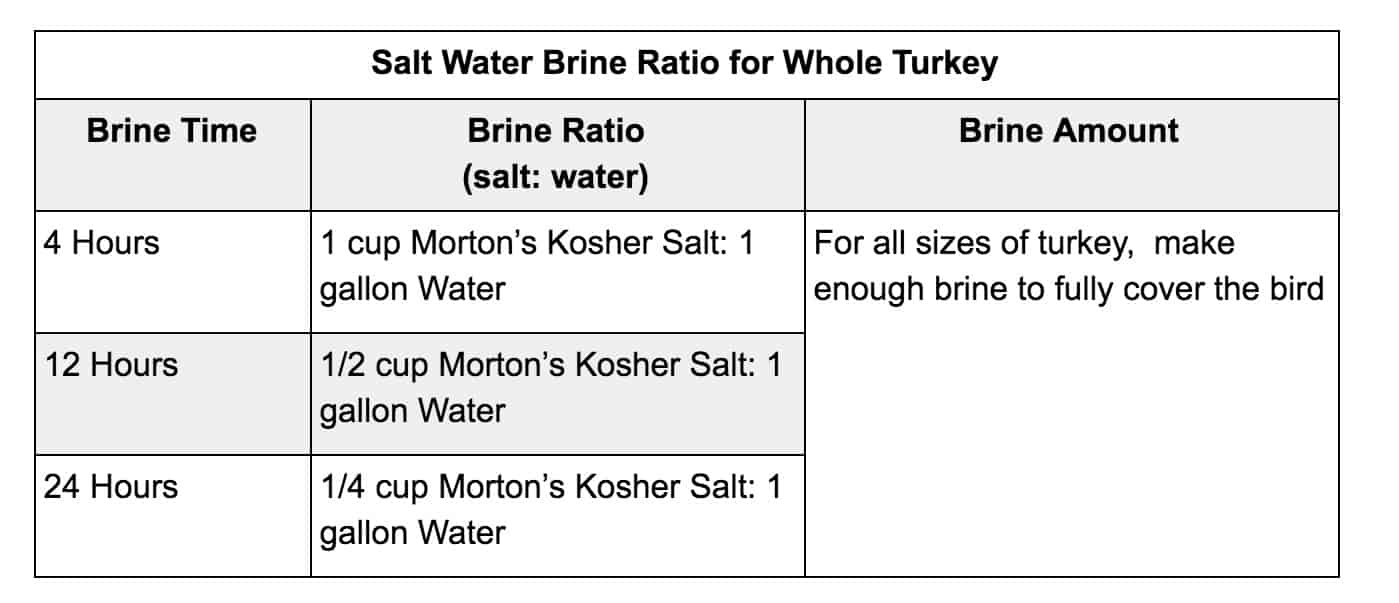 salt water brine ratio chart